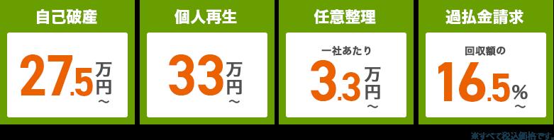 自己破産25万円・自己再生30万円・任意整理一社あたり3万円・過払金請求回収額の15%